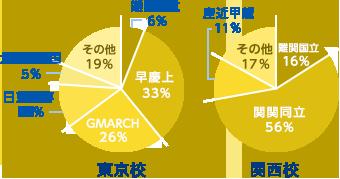学歴の割合グラフ