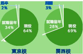 現役・就職留年・既卒の割合グラフ